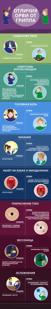 Отличие гриппа от ОРВИ